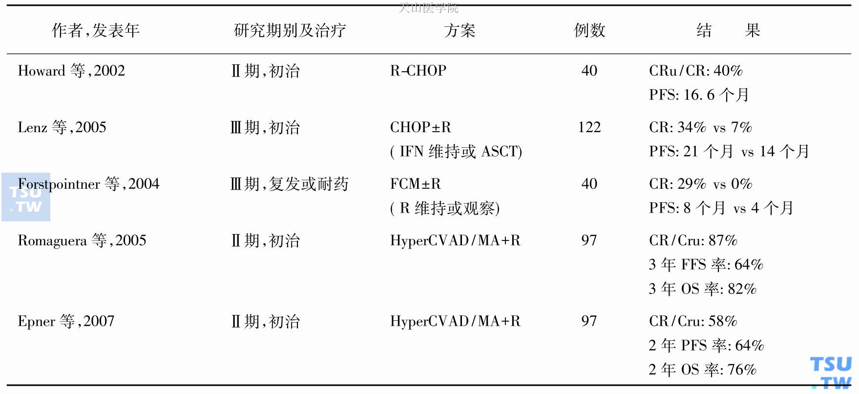 套细胞淋巴瘤(mantle cell lymphoma,MCL)